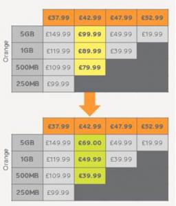 Orange price down