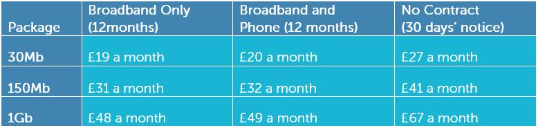 Hyperoptic Broadband Offers